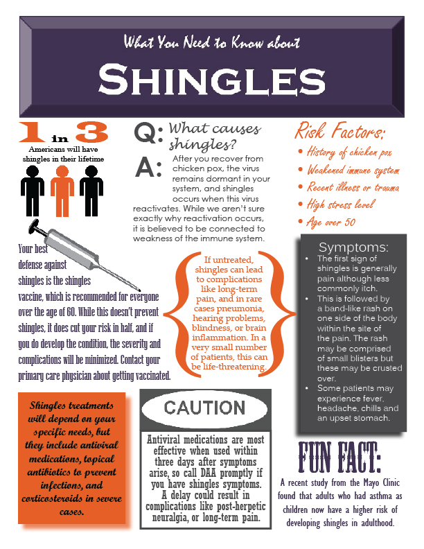 What-You-Need-to-Know-about-Shingles-Infographic