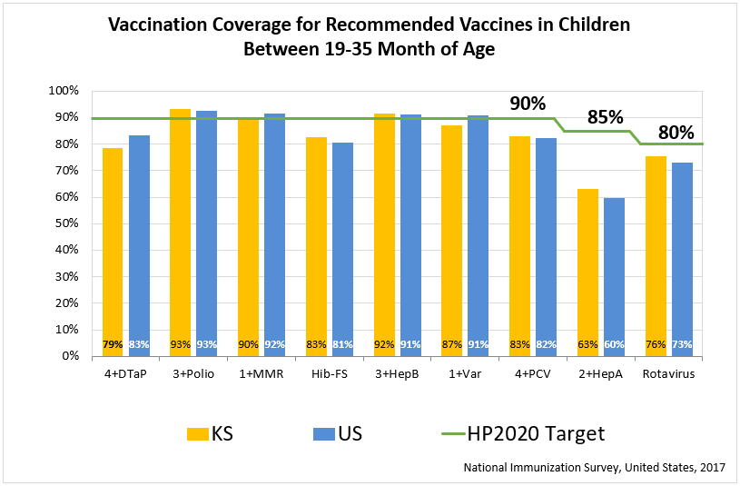 Estimated Vaccination Coverage for Recommended Vaccines to be Completed by Age 24 Months graph