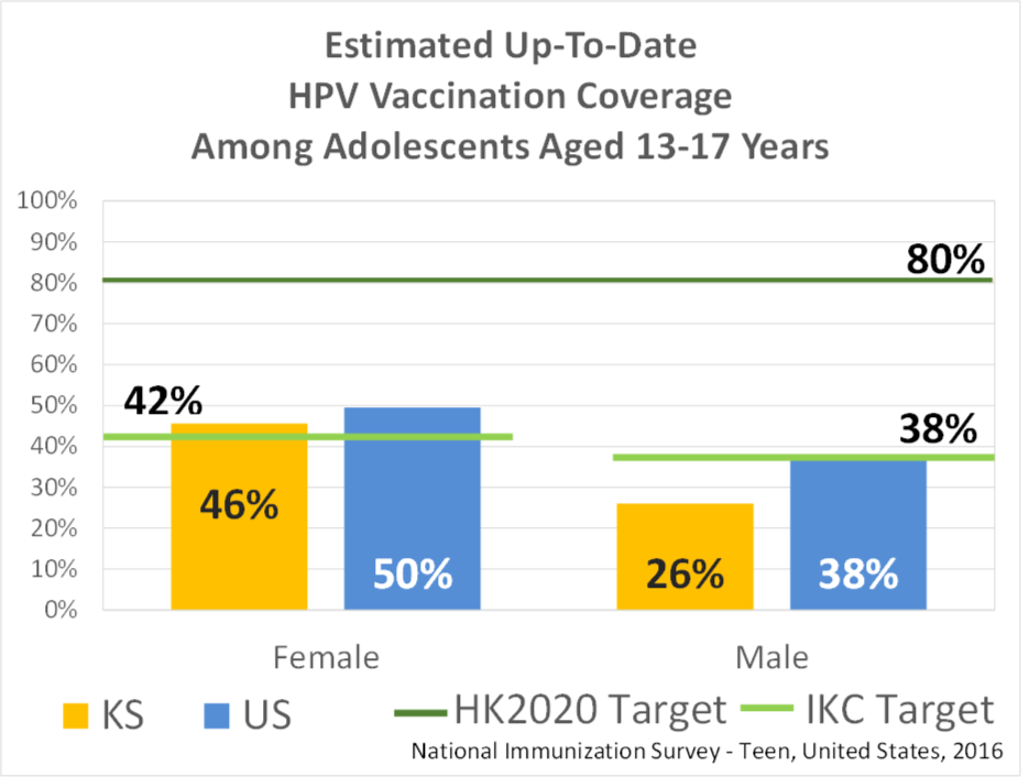 Estimated 3-dose HPV Vaccine Coverage Among Adolescents Aged 13-17 Years Graph