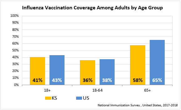 Estimated Meningococcal ACWY Vaccination Coverage Among Adolescents 13-17 Years graph