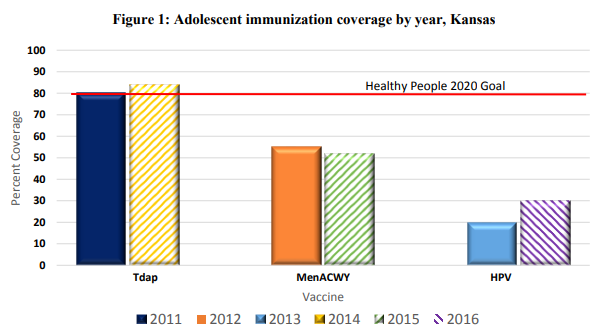 Graph of vaccination coverage for adolescents by year