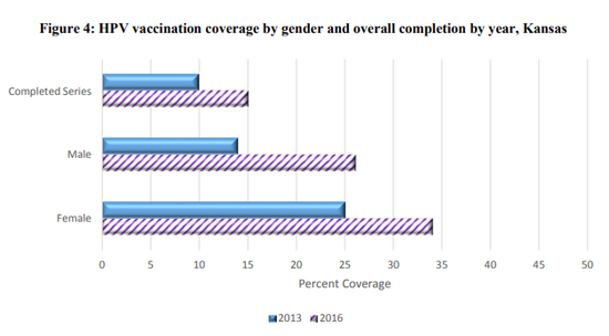 Graph of HPV Vaccination coverage by gender