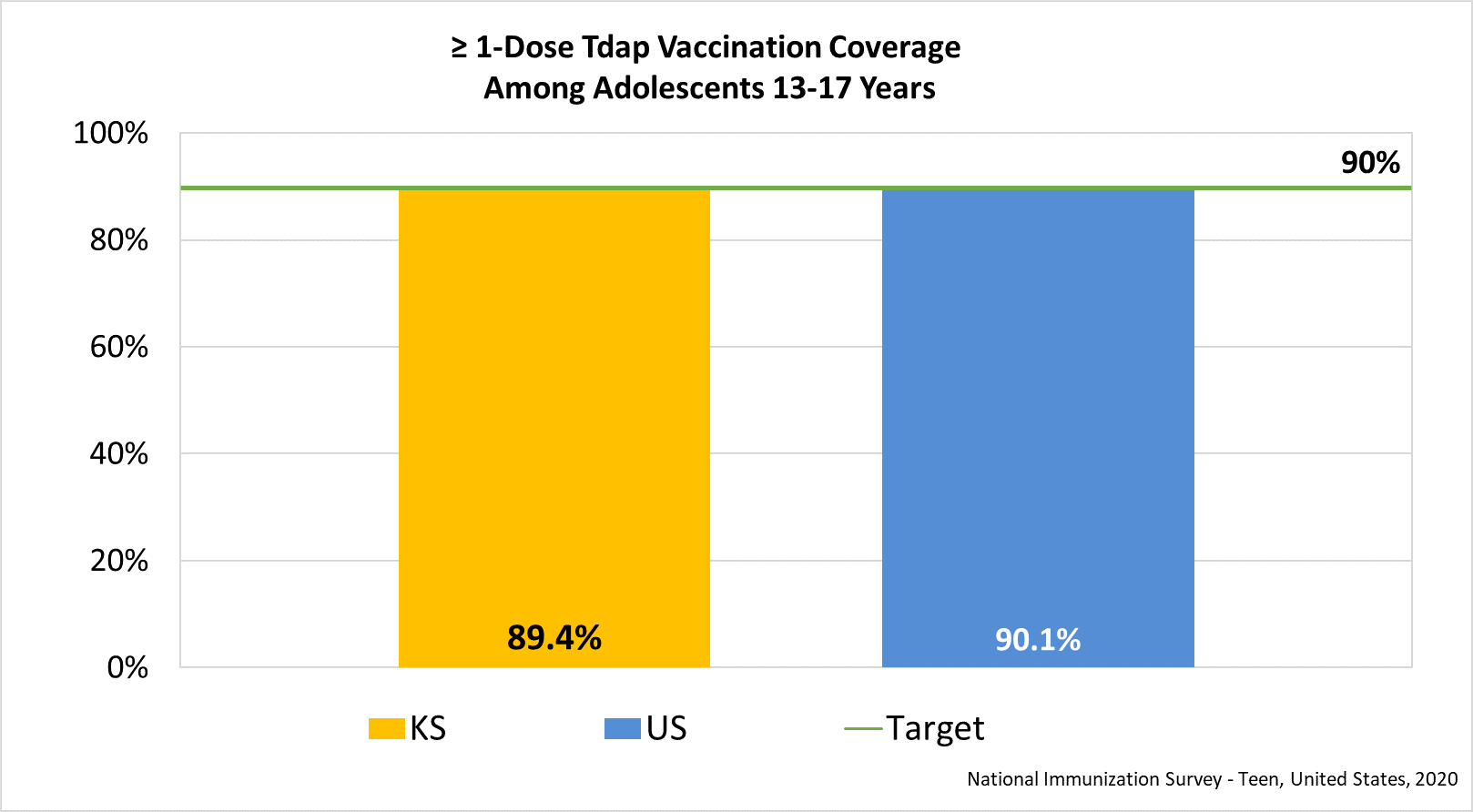 Estimated Tdap Vaccination Coverage Among Adolescents 13-17 Years