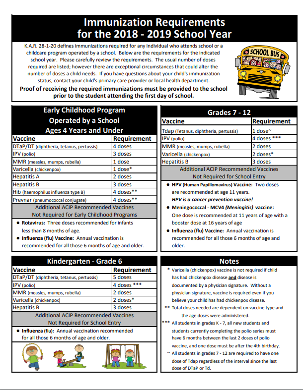 Immunization Requirements for the 2018-2019 School Year Chart