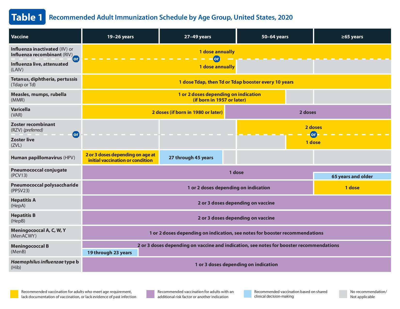 Recommended Immunizations for Adults by Age