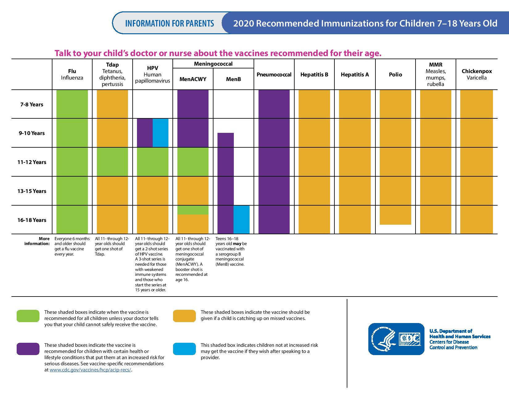 Immunization schedule: 7-18 years