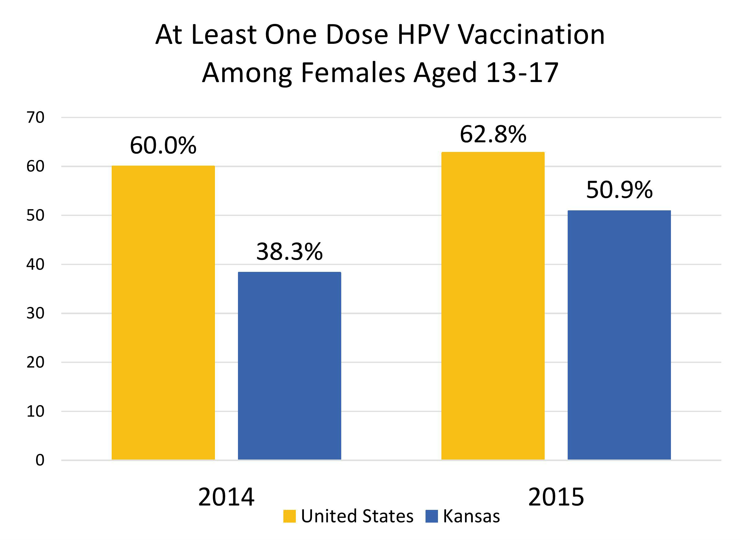 HPV Vaccination Rates Among Teens Still Lagging: CDC