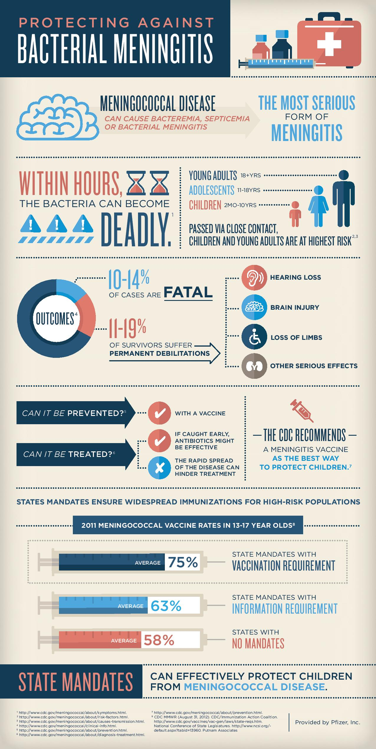 Bacterial Meningitis Infographic